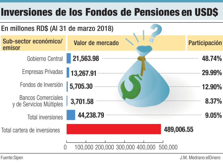 Inversion fondos de pensiones en dolares